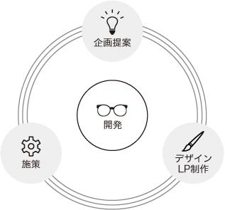 企画・デザインLP制作・施策